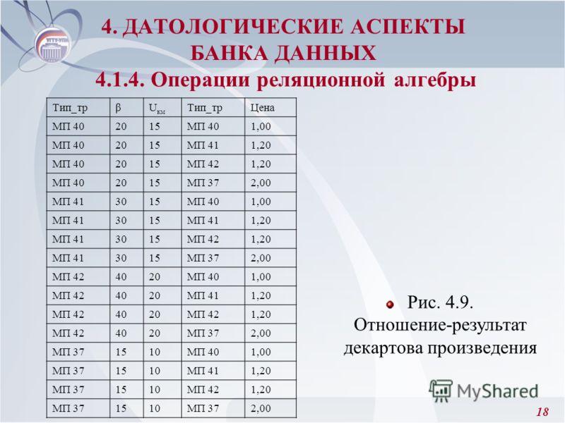 18 4. ДАТОЛОГИЧЕСКИЕ АСПЕКТЫ БАНКА ДАННЫХ 4.1.4. Операции реляционной алгебры Рис. 4.9. Отношение-результат декартова произведения Тип_трβU км Тип_трЦена МП 402015МП 401,00 МП 402015МП 411,20 МП 402015МП 421,20 МП 402015МП 372,00 МП 413015МП 401,00 М