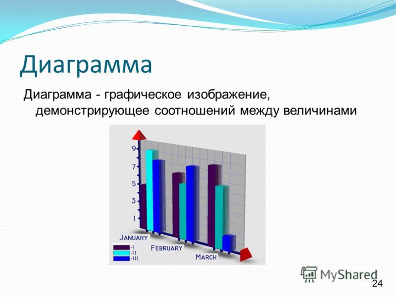 Диаграмма Диаграмма - графическое изображение, демонстрирующее соотношений между величинами 24