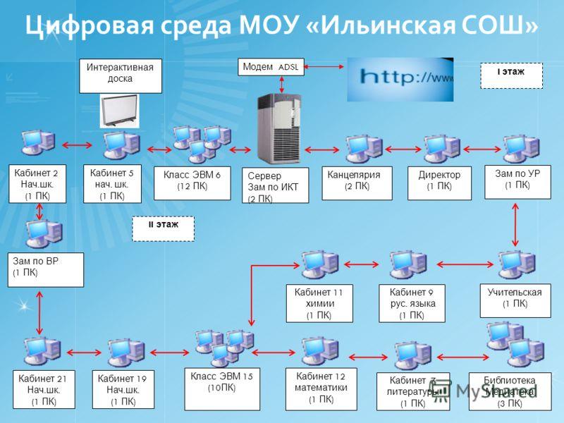 Сервер Зам по ИКТ (2 ПК ) Канцелярия (2 ПК ) Модем ADSL Директор (1 ПК ) Учительская (1 ПК ) Класс ЭВМ 6 (12 ПК ) Интерактивная доска Зам по УР (1 ПК ) Библиотека Медиатека (3 ПК ) Класс ЭВМ 15 (10 ПК ) Зам по ВР (1 ПК ) Кабинет 7 литературы (1 ПК )