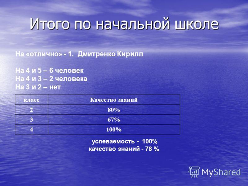 Итого по начальной школе На «отлично» - 1. Дмитренко Кирилл На 4 и 5 – 6 человек На 4 и 3 – 2 человека На 3 и 2 – нет классКачество знаний 280% 367% 4100% успеваемость - 100% качество знаний - 78 %