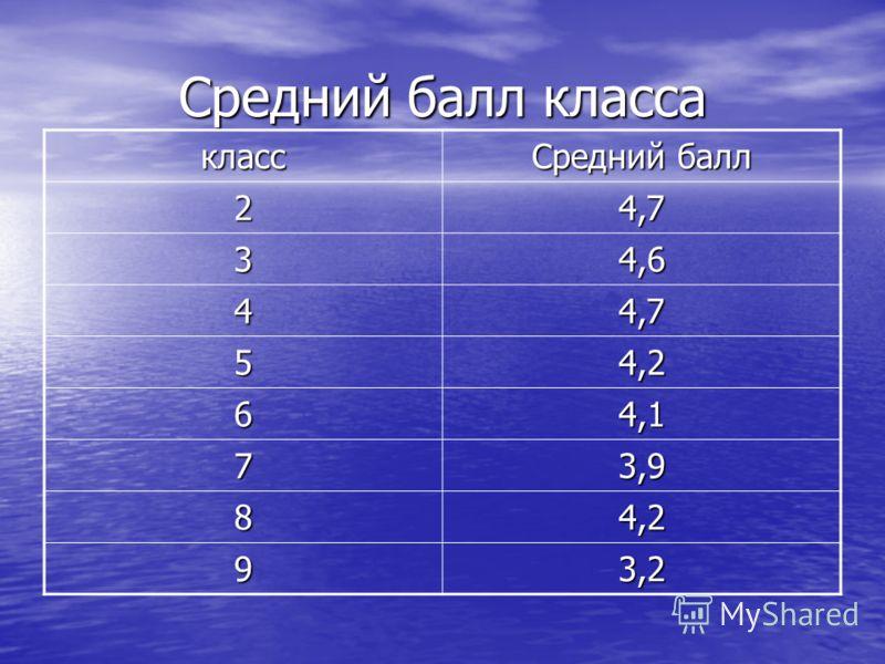 Средний балл класса класс Средний балл 24,7 34,6 44,7 54,2 64,1 73,9 84,2 93,2