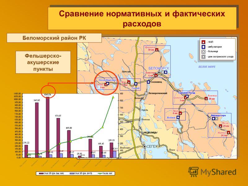 Сравнение нормативных и фактических расходов Фельшерско- акушерские пункты Беломорский район РК