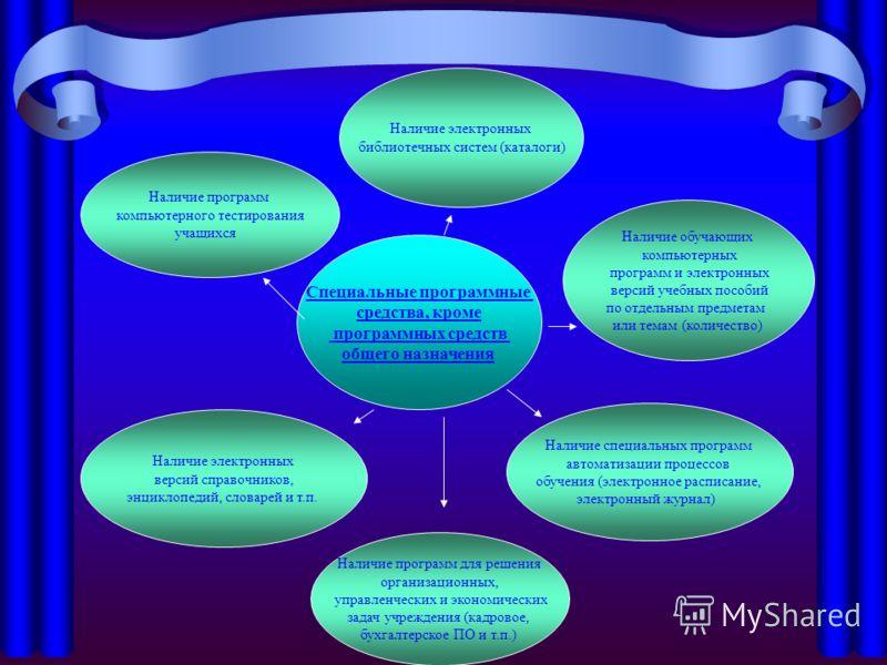 Специальные программные средства, кроме программных средств общего назначения Наличие обучающих компьютерных программ и электронных версий учебных пособий по отдельным предметам или темам (количество) Наличие программ компьютерного тестирования учащи