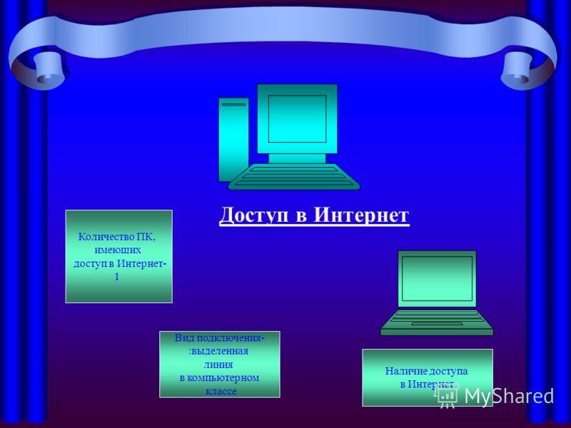 Доступ в Интернет Наличие доступа в Интернет Количество ПК, имеющих доступ в Интернет- 1 Вид подключения- :выделенная линия в компьютерном классе