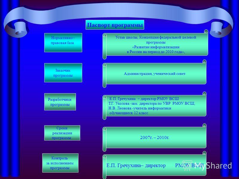 Нормативно– правовая база Заказчик программы Разработчики программы Паспорт программы Контроль за исполнением программы Сроки реализации программы Устав школы, Концепция федеральной целевой программы «Развитие информатизации в России на период до 201