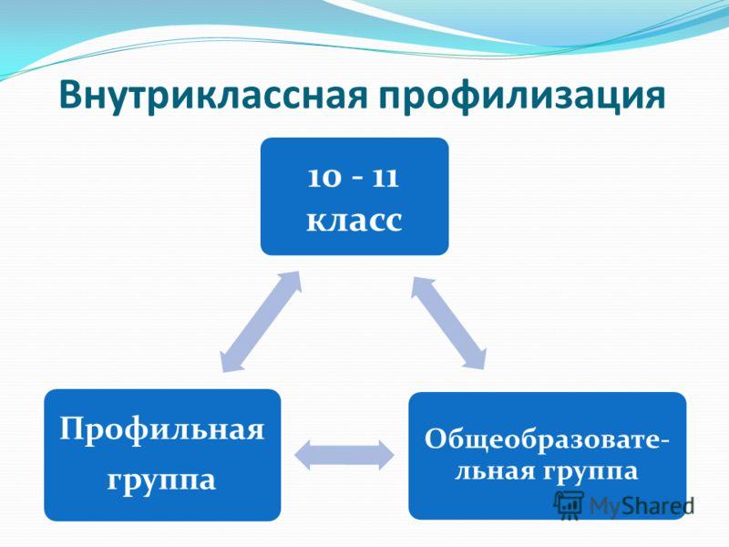 Внутриклассная профилизация 10 - 11 класс Общеобразовате- льная группа Профильная группа