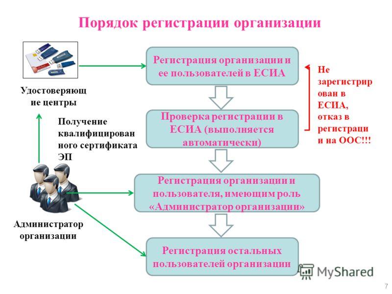 Порядок регистрации организации 7 Регистрация организации и ее пользователей в ЕСИА Регистрация организации и пользователя, имеющим роль «Администратор организации» Регистрация остальных пользователей организации Проверка регистрации в ЕСИА (выполняе