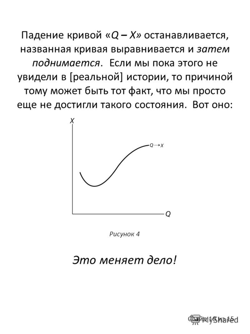 Падение кривой «Q – X» останавливается, названная кривая выравнивается и затем поднимается. Если мы пока этого не увидели в [реальной] истории, то причиной тому может быть тот факт, что мы просто еще не достигли такого состояния. Вот оно: Рисунок 4 Э