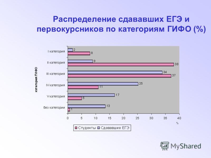 Распределение сдававших ЕГЭ и первокурсников по категориям ГИФО (%)