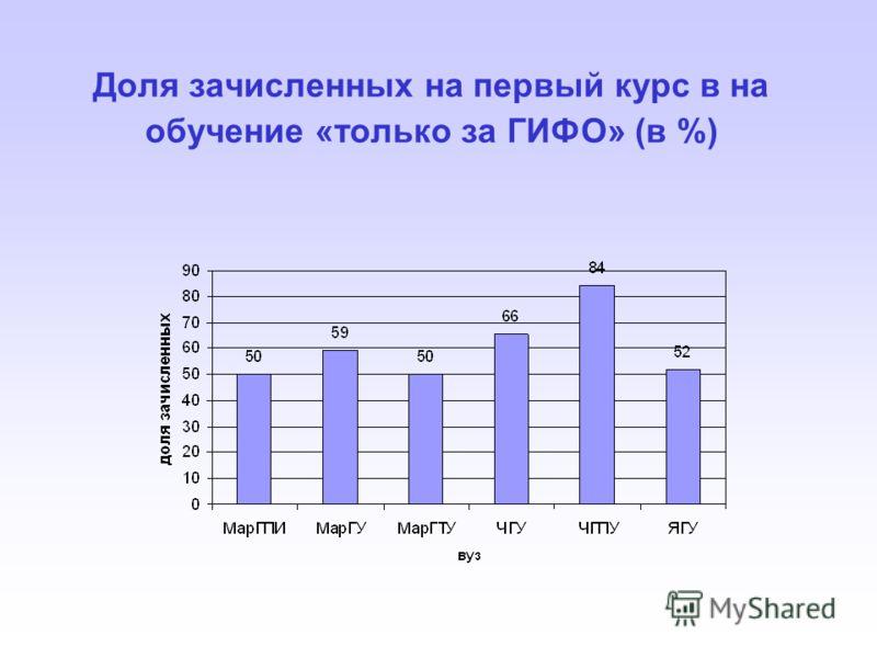 Доля зачисленных на первый курс в на обучение «только за ГИФО» (в %)