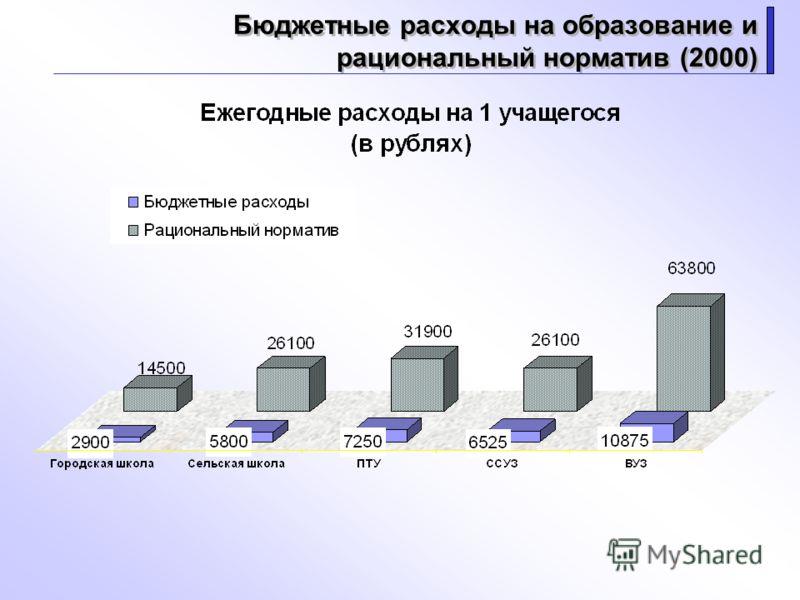 Бюджетные расходы на образование и рациональный норматив (2000)