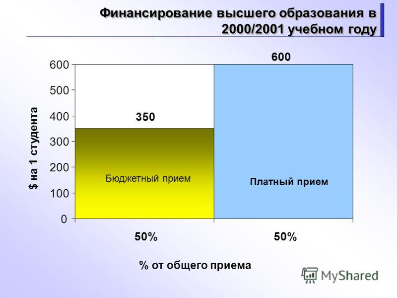 Финансирование высшего образования в 2000/2001 учебном году 350 600 0 100 200 300 400 500 600 50% % от общего приема $ на 1 студента Бюджетный прием Платный прием