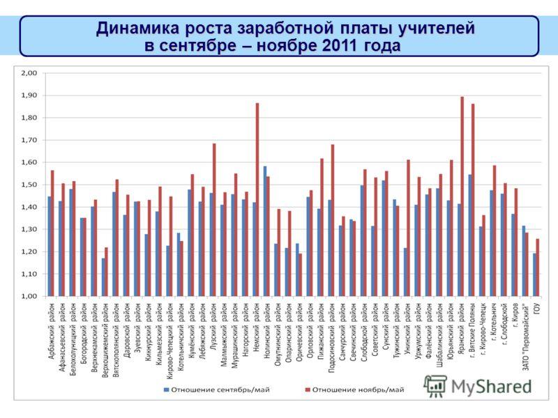 Динамика роста заработной платы учителей в сентябре – ноябре 2011 года