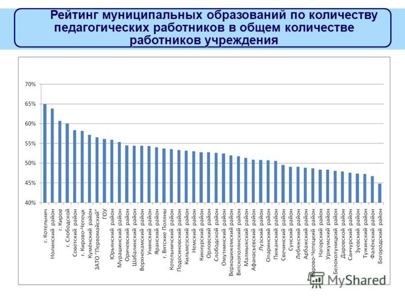 Рейтинг муниципальных образований по количеству педагогических работников в общем количестве работников учреждения