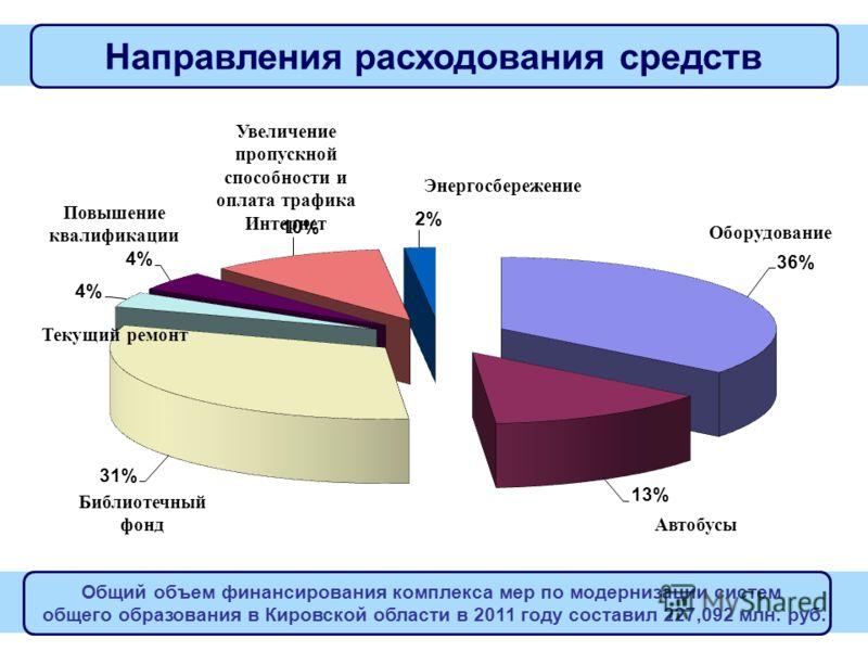6 Направления расходования средств Общий объем финансирования комплекса мер по модернизации систем общего образования в Кировской области в 2011 году составил 227,092 млн. руб.