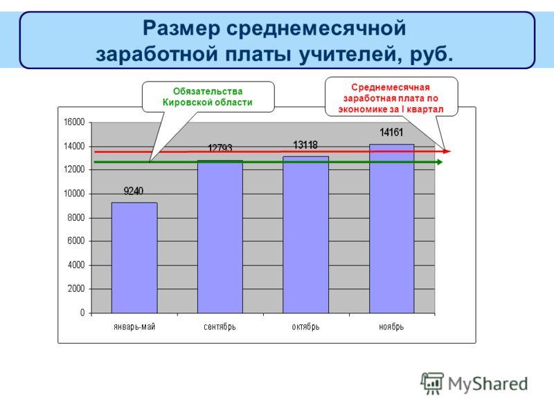 Размер среднемесячной заработной платы учителей, руб. Среднемесячная заработная плата по экономике за I квартал Обязательства Кировской области