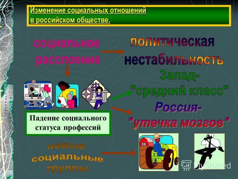 Изменение социальных отношений в российском обществе. Падение социального статуса профессий