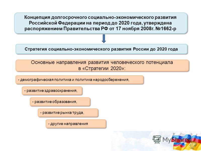 Концепция долгосрочного социально-экономического развития Российской Федерации на период до 2020 года, утверждена распоряжением Правительства РФ от 17 ноября 2008г. 1662-р Основные направления развития человеческого потенциала в «Стратегии 2020»: Осн