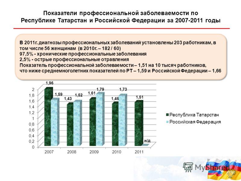 Показатели профессиональной заболеваемости по Республике Татарстан и Российской Федерации за 2007-2011 годы В 2011г. диагнозы профессиональных заболеваний установлены 203 работникам, в том числе 56 женщинам (в 2010г. – 182 / 60) 97,5% - хронические п