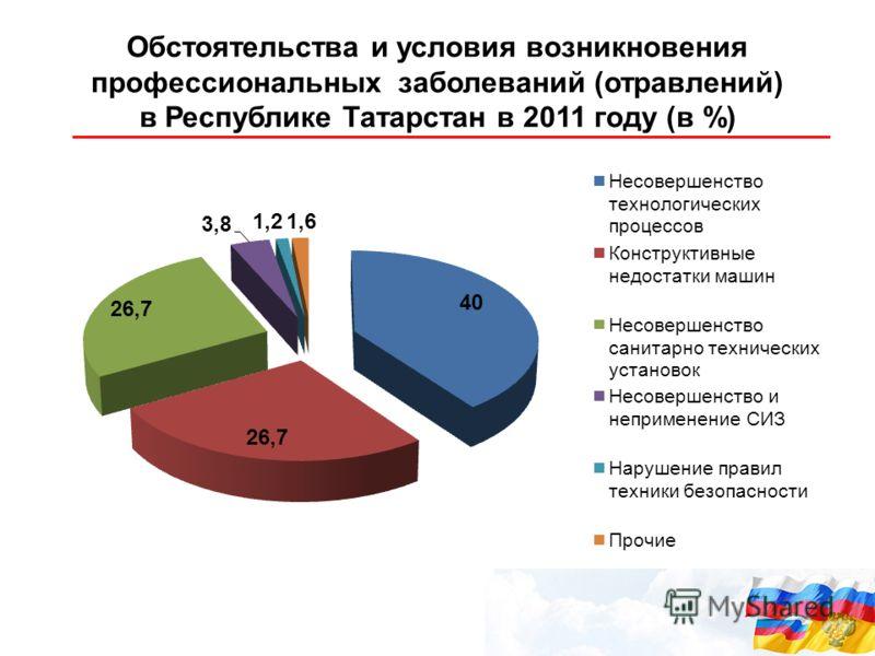 Обстоятельства и условия возникновения профессиональных заболеваний (отравлений) в Республике Татарстан в 2011 году (в %)