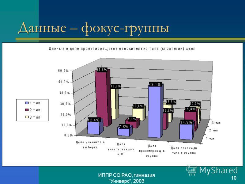 ИППР СО РАО, гимназия Универс, 2003 10 Данные – фокус-группы