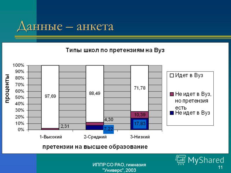 ИППР СО РАО, гимназия Универс, 2003 11 Данные – анкета