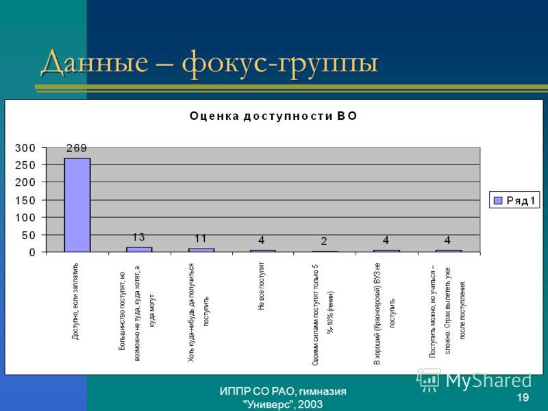 ИППР СО РАО, гимназия Универс, 2003 19 Данные – фокус-группы