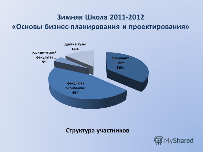 Структура участников Зимняя Школа 2011-2012 «Основы бизнес-планирования и проектирования»