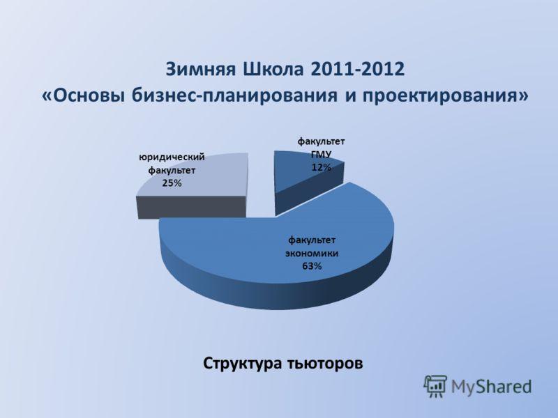Структура тьюторов Зимняя Школа 2011-2012 «Основы бизнес-планирования и проектирования»