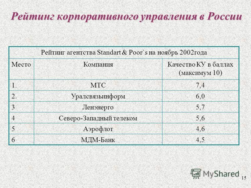 15 Рейтинг корпоративного управления в России Рейтинг агентства Standart & Poor`s на ноябрь 2002года МестоКомпанияКачество КУ в баллах (максимум 10) 1.МТС7,4 2.Уралсвязьинформ6,0 3Ленэнерго5,7 4Северо-Западный телеком5,6 5Аэрофлот4,6 6МДМ-Банк4,5