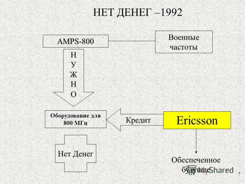 7 НЕТ ДЕНЕГ –1992 Военные частоты Ericsson Оборудование для 800 МГц AMPS-800 НУЖНОНУЖНО Нет Денег Кредит Обеспеченное будущее