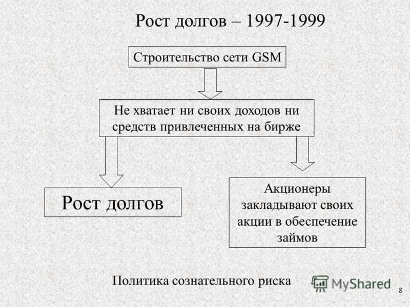 8 Рост долгов – 1997-1999 Строительство сети GSM Не хватает ни своих доходов ни средств привлеченных на бирже Рост долгов Акционеры закладывают своих акции в обеспечение займов Политика сознательного риска
