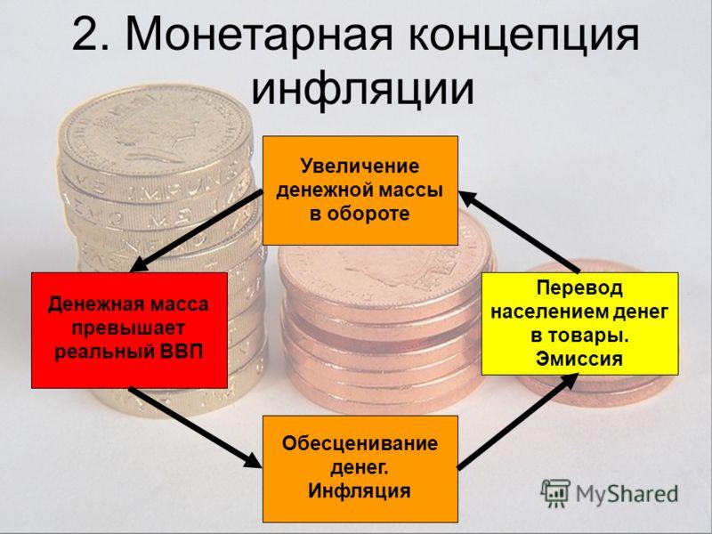 2. Монетарная концепция инфляции Увеличение денежной массы в обороте Денежная масса превышает реальный ВВП Перевод населением денег в товары. Эмиссия Обесценивание денег. Инфляция