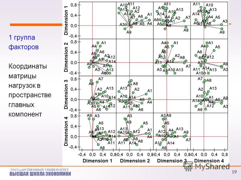 ГОСУДАРСТВЕННЫЙ УНИВЕРСИТЕТ ВЫСШАЯ ШКОЛА ЭКОНОМИКИ 1 группа факторов Координаты матрицы нагрузок в пространстве главных компонент 19