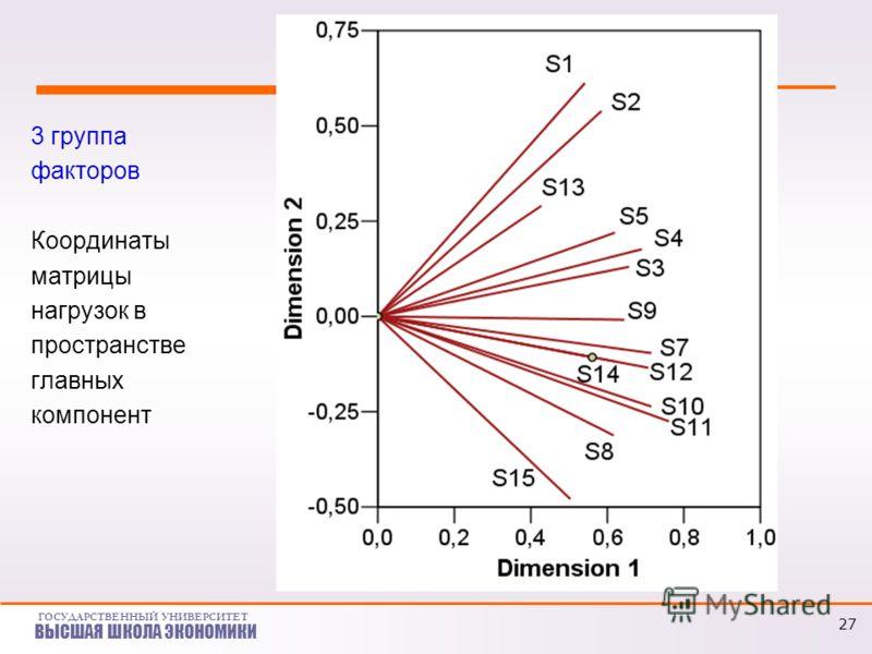 ГОСУДАРСТВЕННЫЙ УНИВЕРСИТЕТ ВЫСШАЯ ШКОЛА ЭКОНОМИКИ 3 группа факторов Координаты матрицы нагрузок в пространстве главных компонент 27