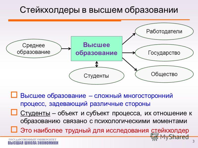 ГОСУДАРСТВЕННЫЙ УНИВЕРСИТЕТ ВЫСШАЯ ШКОЛА ЭКОНОМИКИ 3 Стейкхолдеры в высшем образовании Высшее образование – сложный многосторонний процесс, задевающий различные стороны Студенты – объект и субъект процесса, их отношение к образованию связано с психол