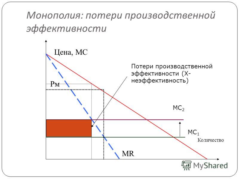 Монополия : потери производственной эффективности 12 Цена, МС Количество Рм Рс МR МС 1 МС 2 Потери производственной эффективности (Х- неэффективность)