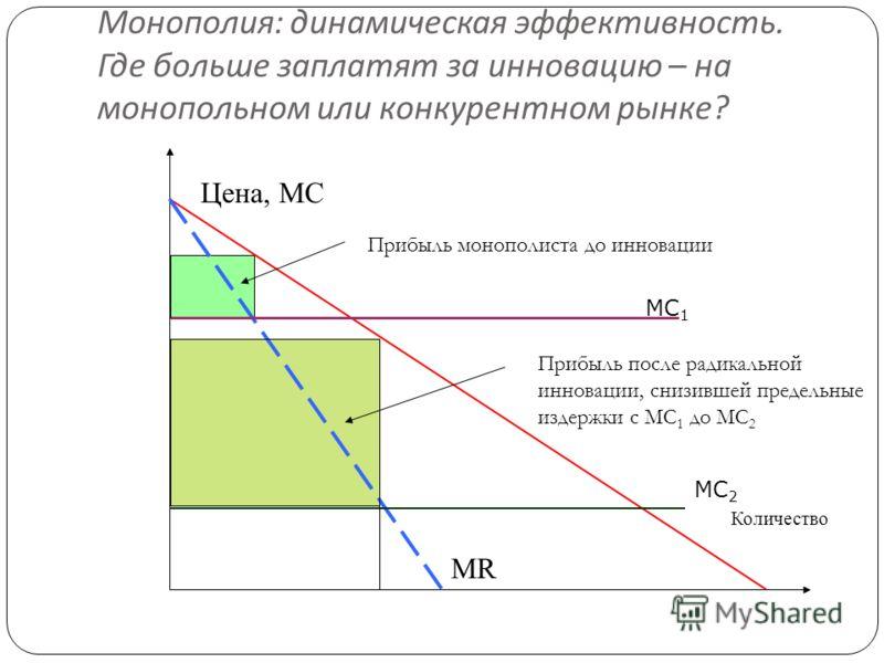 Монополия : динамическая эффективность. Где больше заплатят за инновацию – на монопольном или конкурентном рынке ? 13 Цена, МС Количество МR МС 2 МС 1 Прибыль после радикальной инновации, снизившей предельные издержки с MC 1 до MC 2 Прибыль монополис