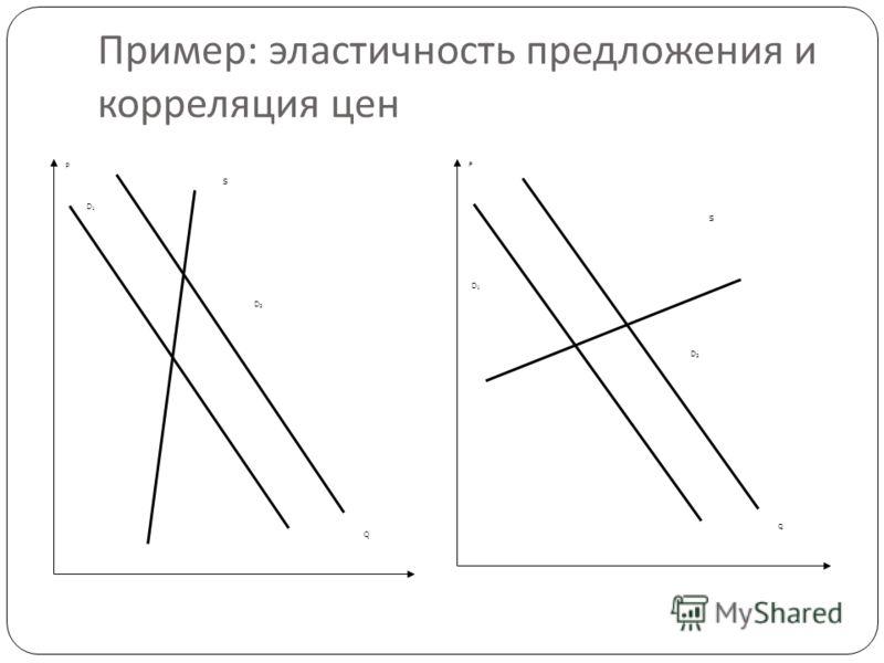 Пример : эластичность предложения и корреляция цен 40 Q P D1D1 D2D2 S Q P S D1D1 D2D2