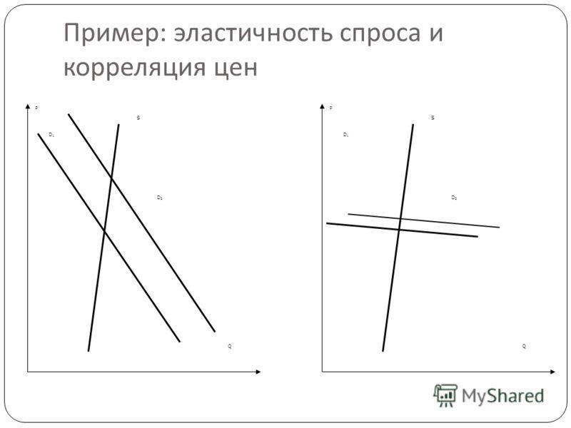 Пример : эластичность спроса и корреляция цен 41 Q P D1D1 D2D2 S Q P D1D1 D2D2 S