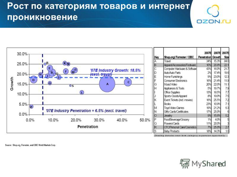 11 Рост по категориям товаров и интернет проникновение
