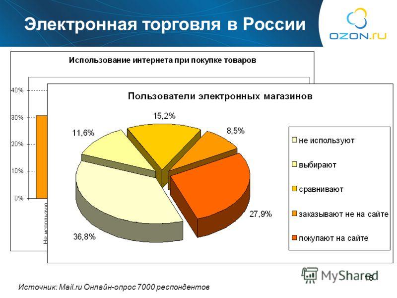 16 Сколько? Источник: Mail.ru Онлайн-опрос 7000 респондентов Электронная торговля в России