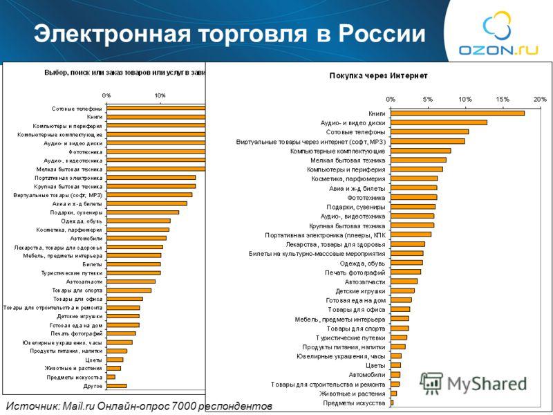 18 Что покупаем? Электронная торговля в России Источник: Mail.ru Онлайн-опрос 7000 респондентов