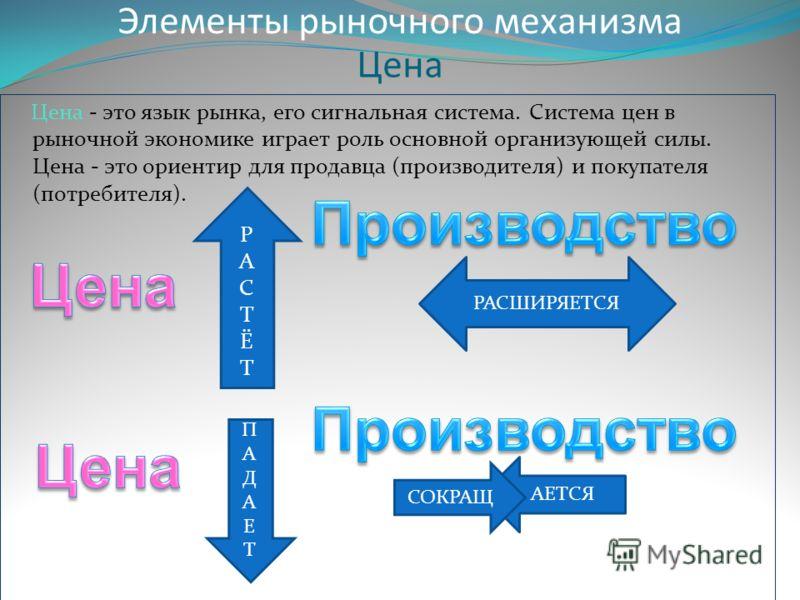 Цена Цена - это язык рынка, его сигнальная система. Система цен в рыночной экономике играет роль основной организующей силы. Цена - это ориентир для продавца (производителя) и покупателя (потребителя). Элементы рыночного механизма РАСТЁТРАСТЁТ РАСШИР