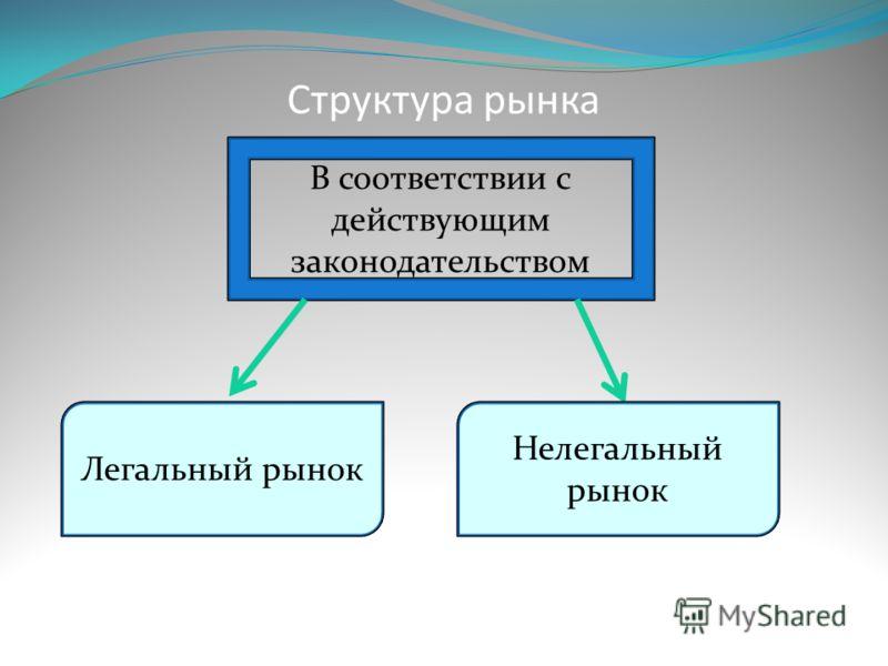 Структура рынка В соответствии с действующим законодательством Легальный рынок Нелегальный рынок