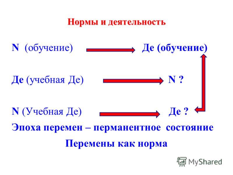 Нормы и деятельность N (обучение) Де (обучение) Де (учебная Де) N ? N (Учебная Де) Де ? Эпоха перемен – перманентное состояние Перемены как норма