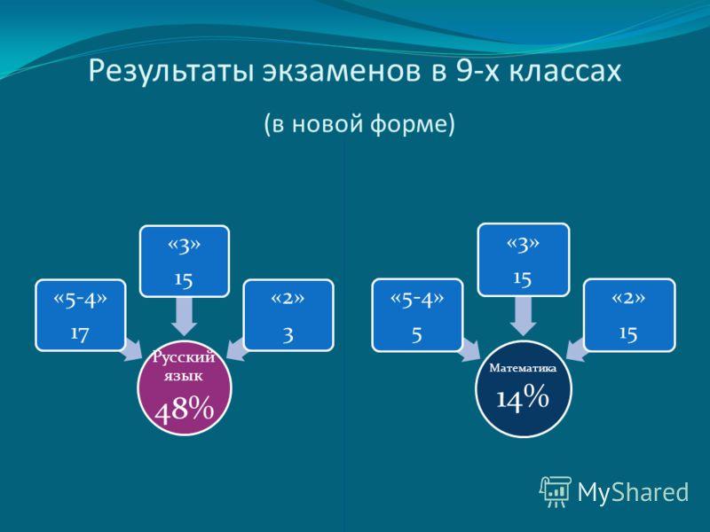 Результаты экзаменов в 9-х классах (в новой форме) Русский язык 48% «5-4» 17 «3» 15 «2» 3 Математика 14% «5-4» 5 «3» 15 «2» 15
