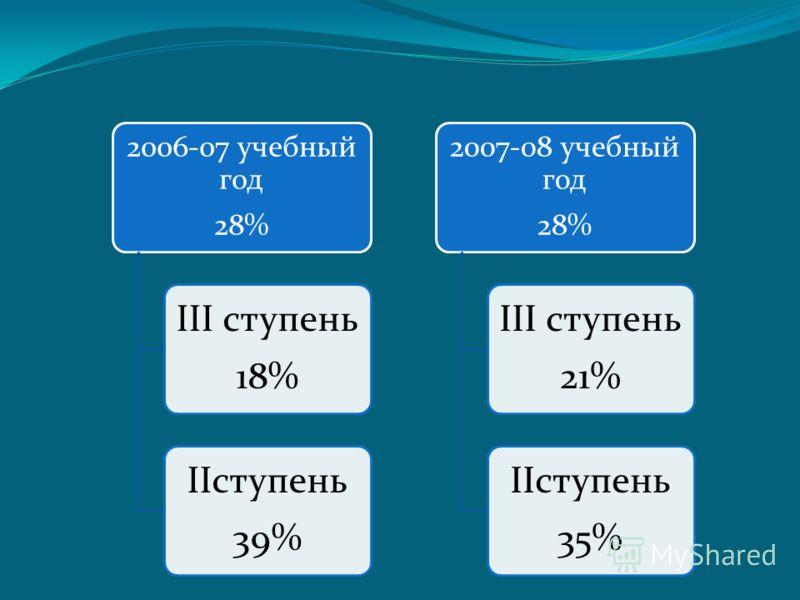 2006-07 учебный год 28% III ступень 18% IIступень 39% 2007-08 учебный год 28% III ступень 21% IIступень 35%