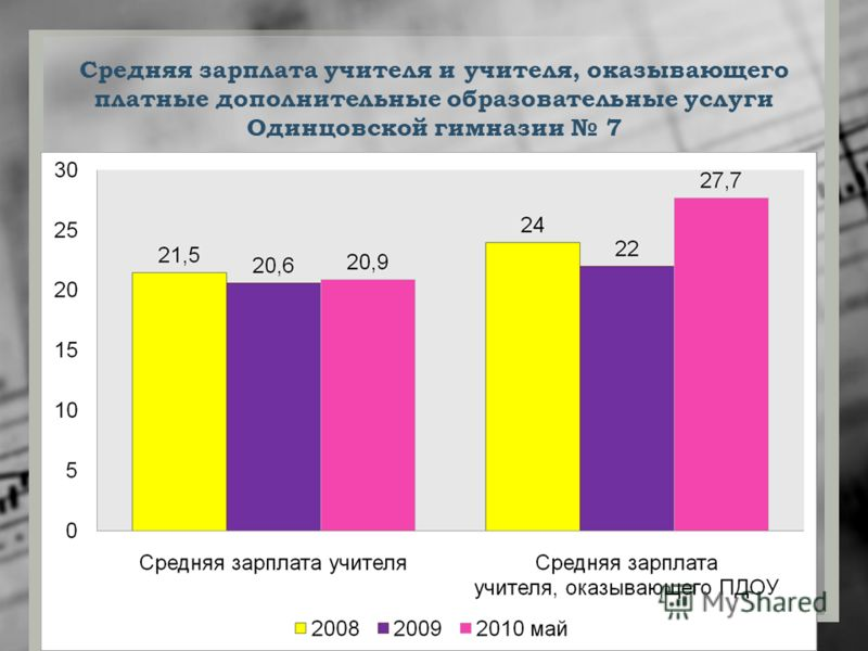 Средняя зарплата учителя и учителя, оказывающего платные дополнительные образовательные услуги Одинцовской гимназии 7