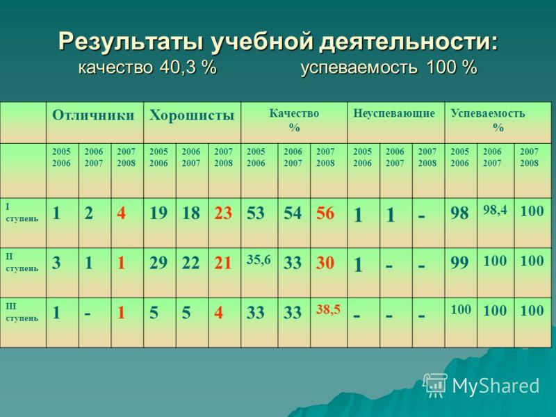 Результаты учебной деятельности: качество 40,3 %успеваемость 100 % ОтличникиХорошисты Качество % НеуспевающиеУспеваемость % 2005 2006 2006 2007 2007 2008 2005 2006 2006 2007 2007 2008 2005 2006 2006 2007 2007 2008 2005 2006 2006 2007 2007 2008 2005 2